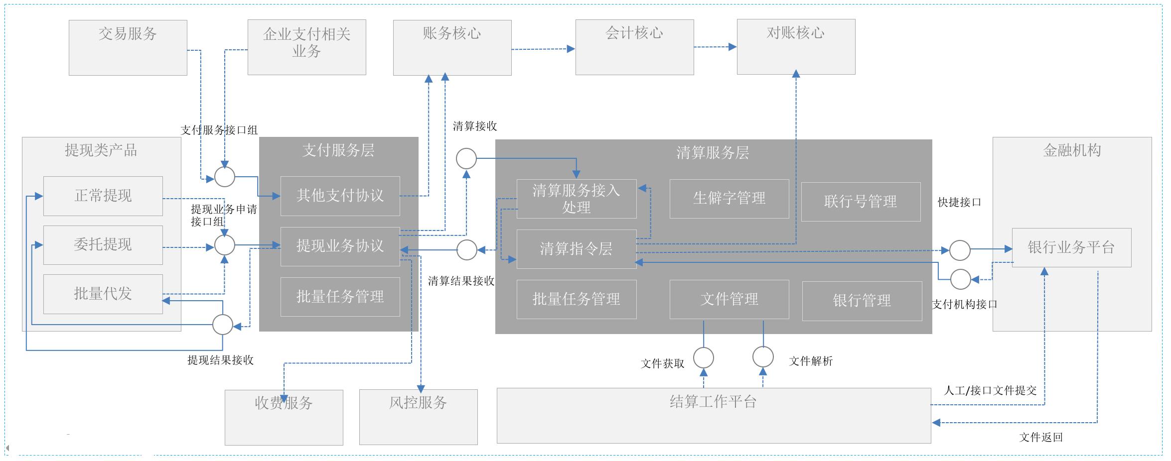 整体系统框架图