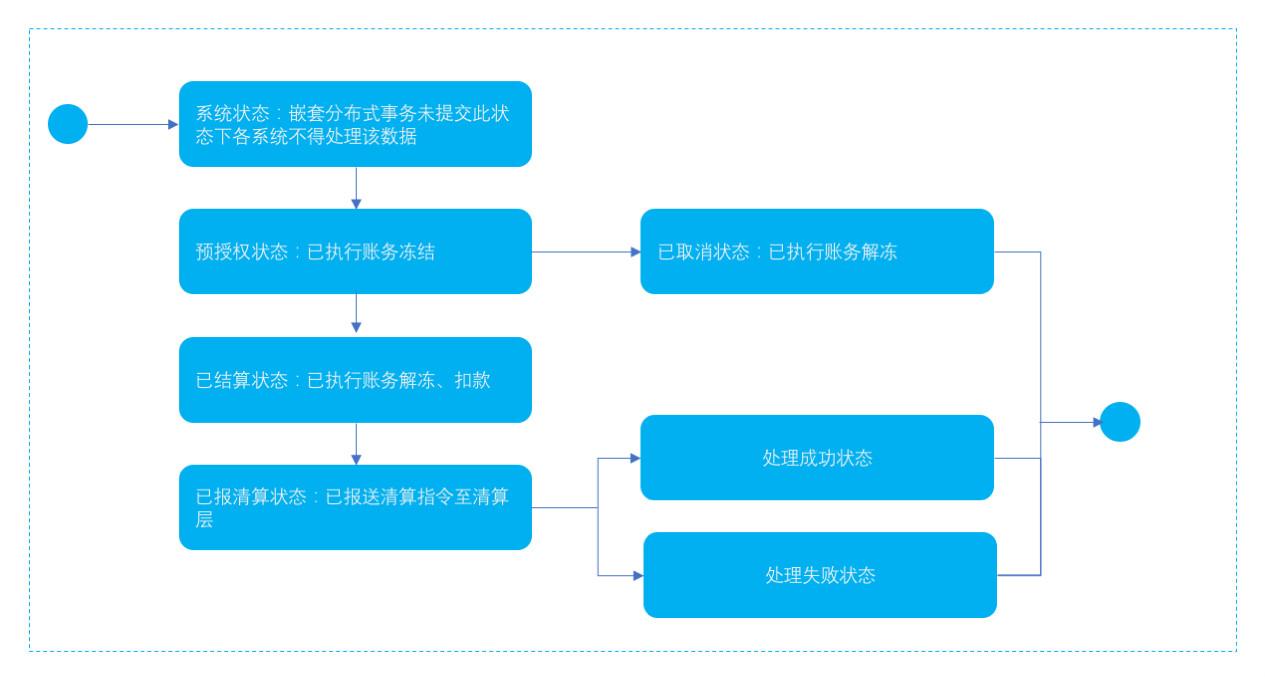 异步提现支付协议下的提现支付指令状态图