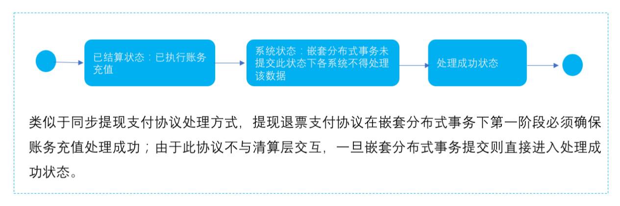 提现退票支付协议下的提现支付指令状态图