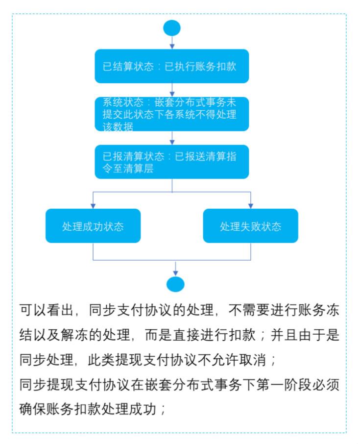同步提现支付协议下的提现支付指令状态图