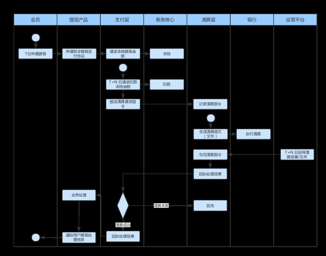 异步体现支付协议处理流程图