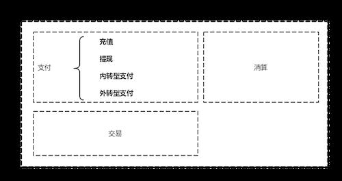 三节课学懂支付核心(上) | 支付学院-烽言