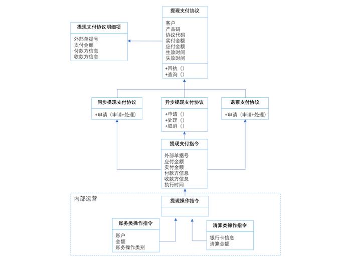 提现支付协议领域模型总览