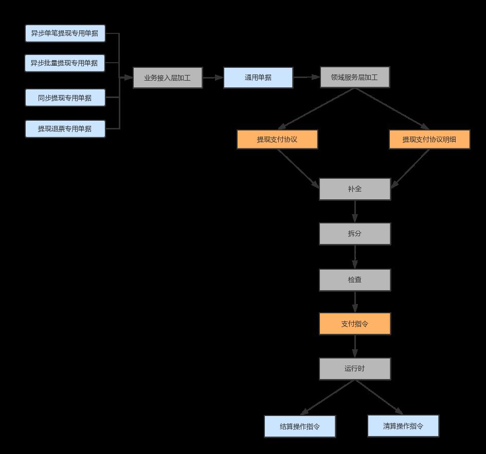 提现支付协议模型