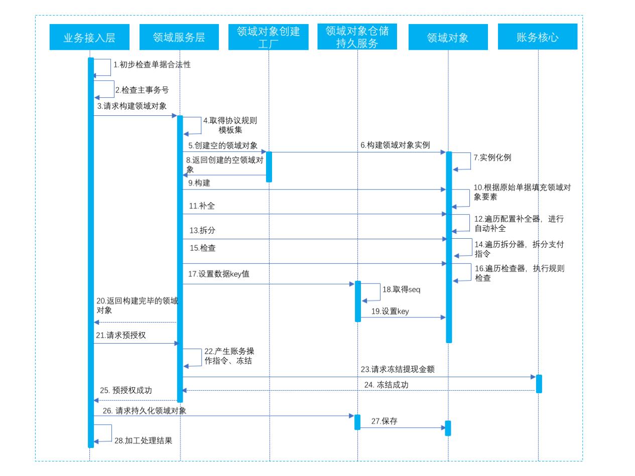支付层内部处理的交互时序图