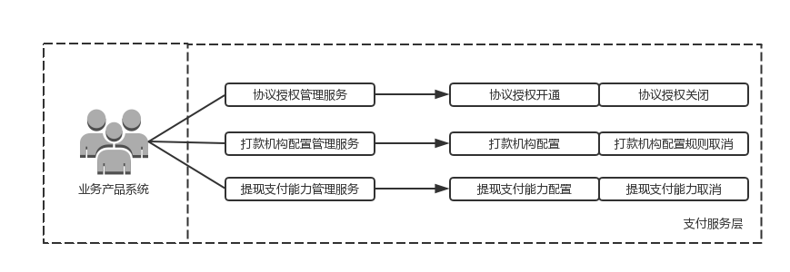 三节课学懂支付核心(中)| 支付学院-烽言