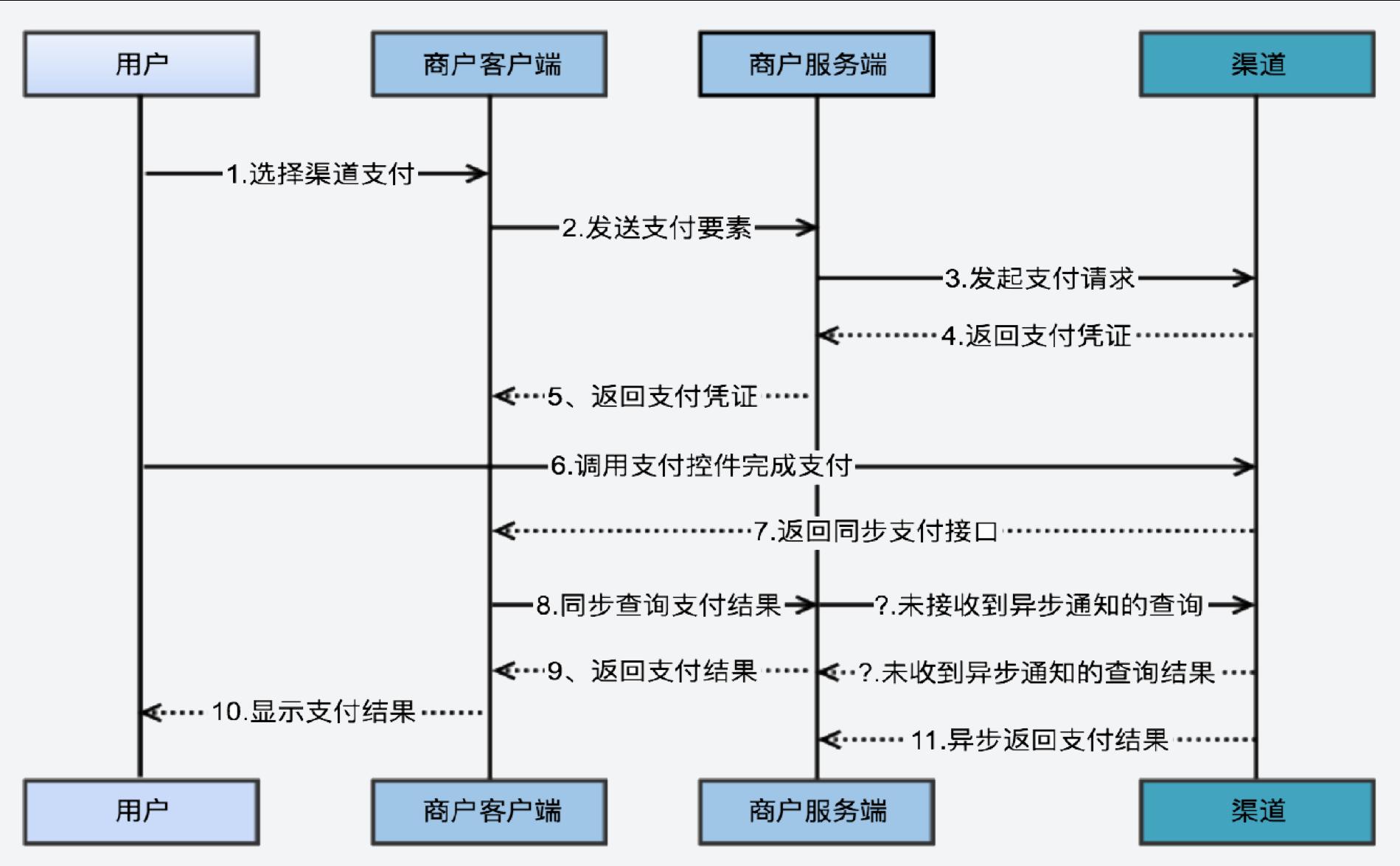 基础向:从 0 开始学习支付系统架构-烽言