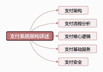 支付系统架构
