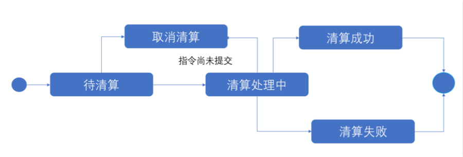 清算指令状态示例