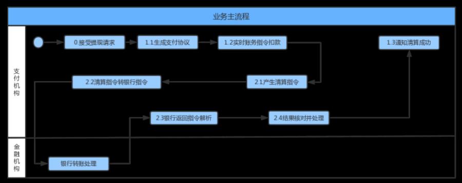 支付业务主流程图