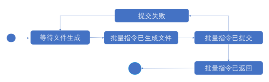 清算指令文件的通信状态