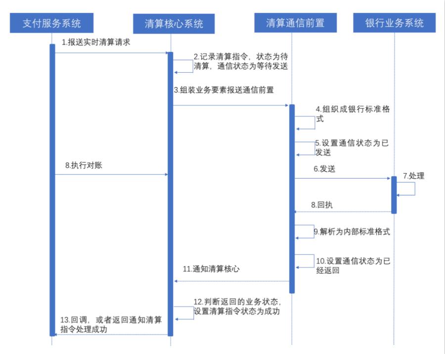 支付内部服务指令处理时序图