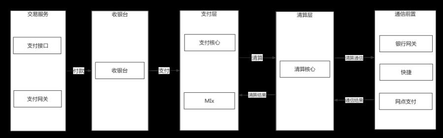 支付流程逻辑视图