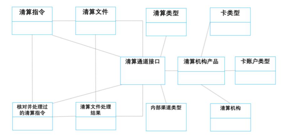 清算模型图
