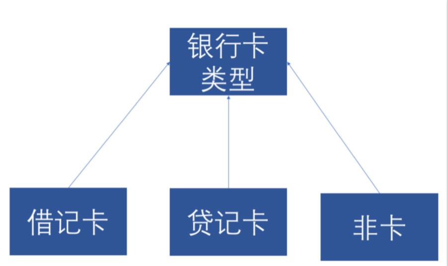 银行卡类型示例