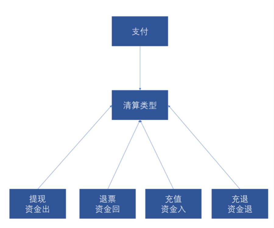 清算类型示例