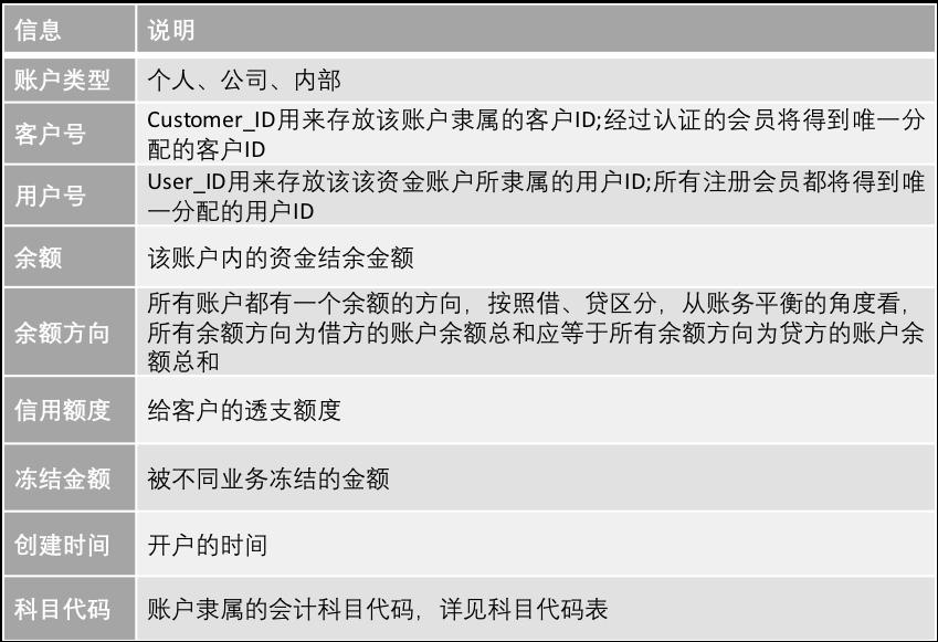 账务系统分账户