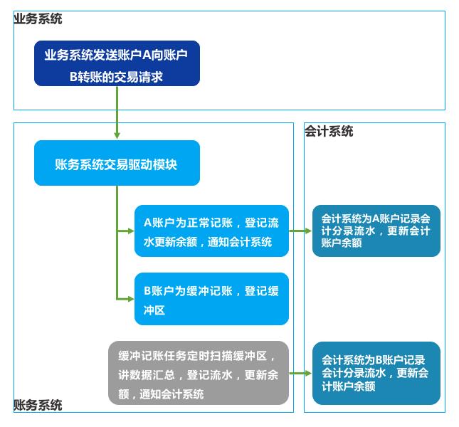 业务系统与会计系统